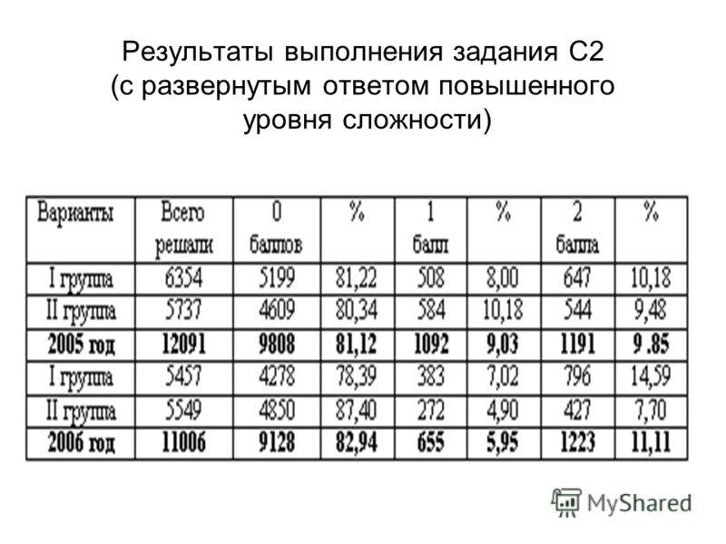 Результаты выполнения задания С2 (с развернутым ответом повышенного уровня сложности)