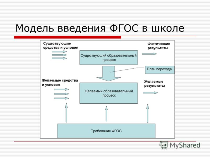 Модель введения ФГОС в школе