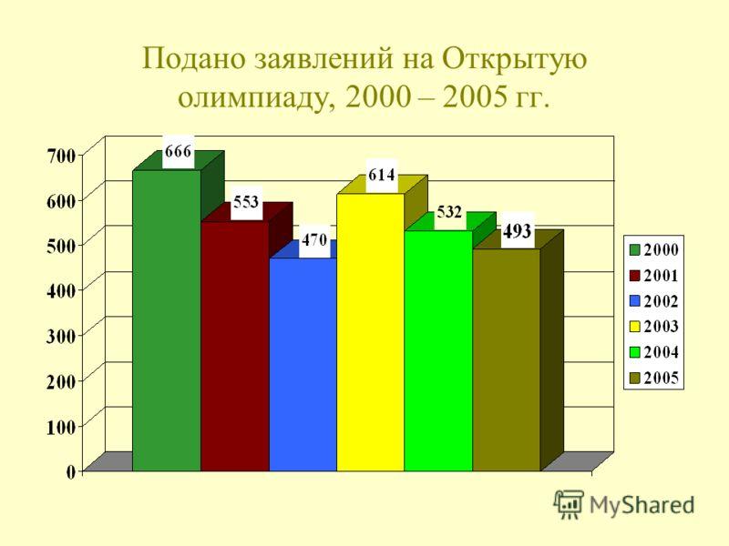 Подано заявлений на Открытую олимпиаду, 2000 – 2005 гг.