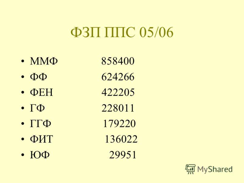 ФЗП ППС 05/06 ММФ 858400 ФФ 624266 ФЕН 422205 ГФ 228011 ГГФ 179220 ФИТ 136022 ЮФ 29951