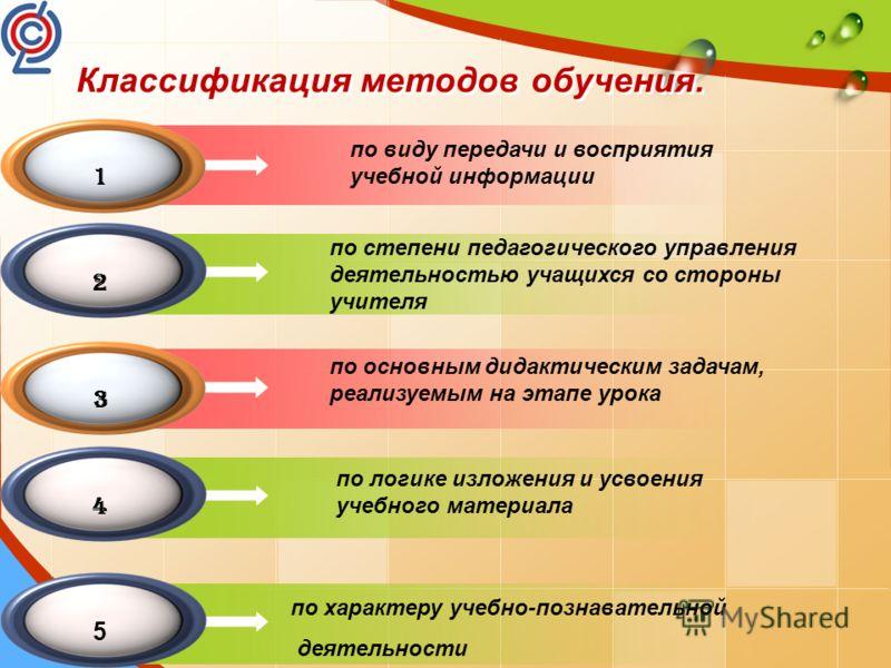Классификация методов обучения. 1 2 3 4 по виду передачи и восприятия учебной информации по степени педагогического управления деятельностью учащихся со стороны учителя по основным дидактическим задачам, реализуемым на этапе урока по логике изложения