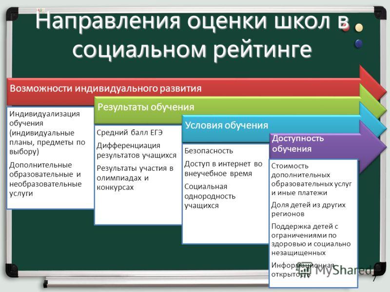 Направления оценки школ в социальном рейтинге Возможности индивидуального развития Индивидуализация обучения (индивидуальные планы, предметы по выбору) Дополнительные образовательные и необразовательные услуги Результаты обучения Средний балл ЕГЭ Диф