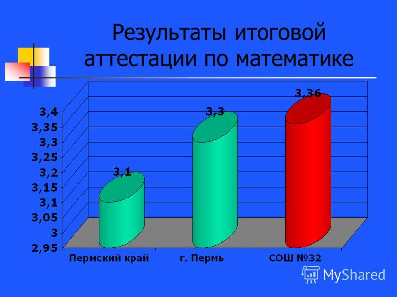 Результаты итоговой аттестации по математике
