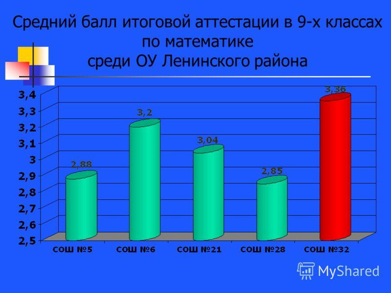 Средний балл итоговой аттестации в 9-х классах по математике среди ОУ Ленинского района