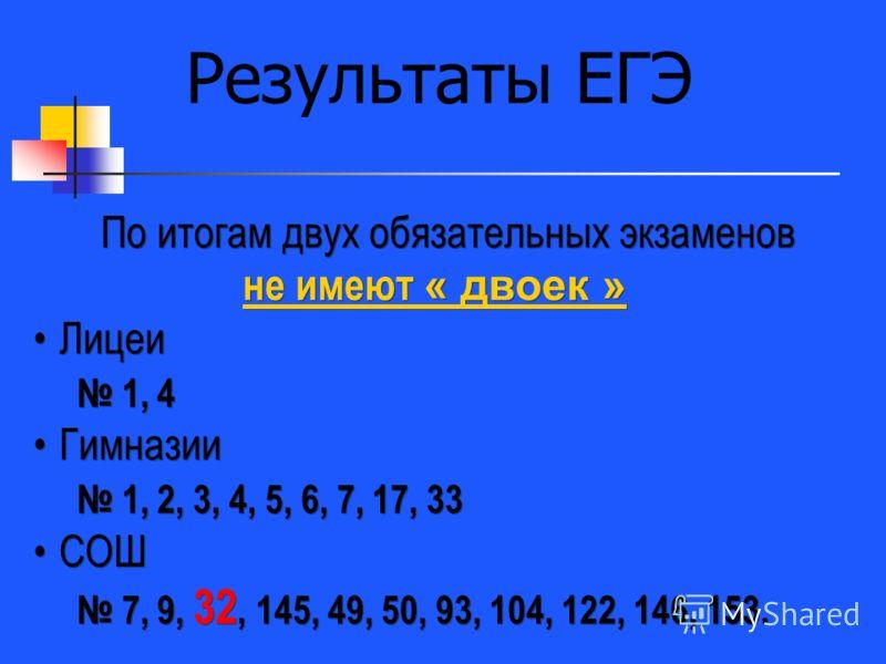По итогам двух обязательных экзаменов не имеют « двоек » Лицеи 1, 4 Гимназии 1, 2, 3, 4, 5, 6, 7, 17, 33 СОШ 7, 9, 32, 145, 49, 50, 93, 104, 122, 146, 153. По итогам двух обязательных экзаменов не имеют « двоек » Лицеи 1, 4 Гимназии 1, 2, 3, 4, 5, 6,