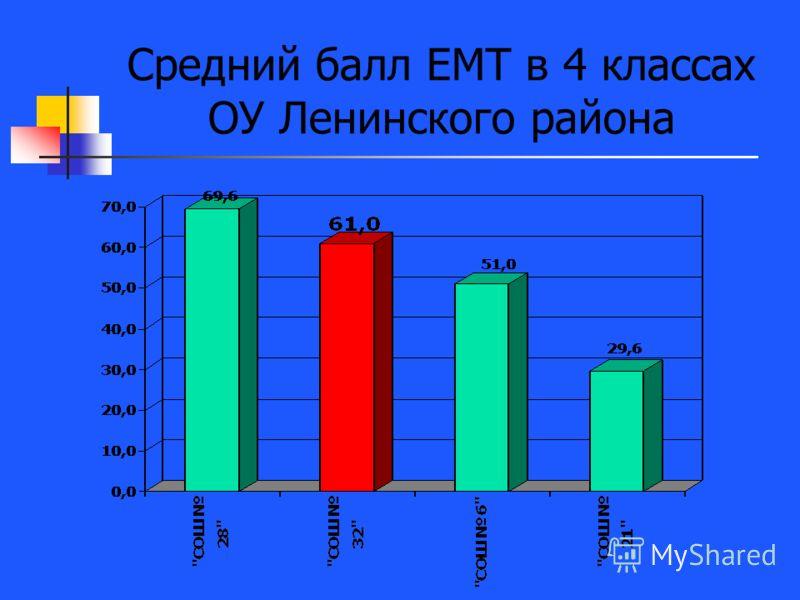 Средний балл ЕМТ в 4 классах ОУ Ленинского района