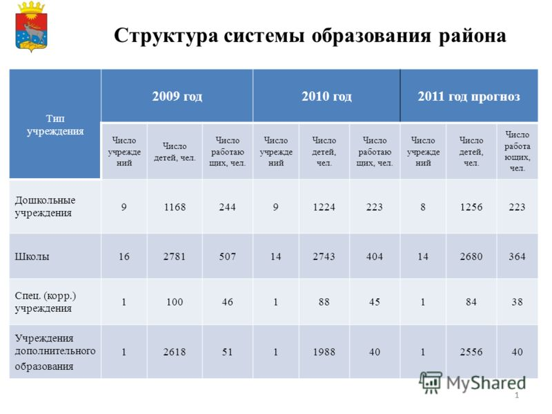 11 Структура системы образования района Тип учреждения 2009 год2010 год2011 год прогноз Число учрежде ний Число детей, чел. Число работаю щих, чел. Число учрежде ний Число детей, чел. Число работаю щих, чел. Число учрежде ний Число детей, чел. Число
