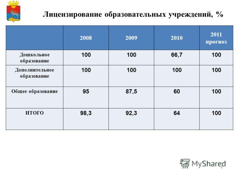 8 Лицензирование образовательных учреждений, % 200820092010 2011 прогноз Дошкольное образование 100 66,7100 Дополнительное образование 100 Общее образование 9587,560100 ИТОГО 98,392,364100