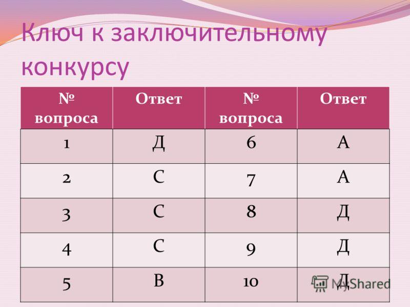 Ключ к заключительному конкурсу вопроса Ответ вопроса Ответ 1Д6А 2С7А 3С8Д 4С9Д 5В10Д