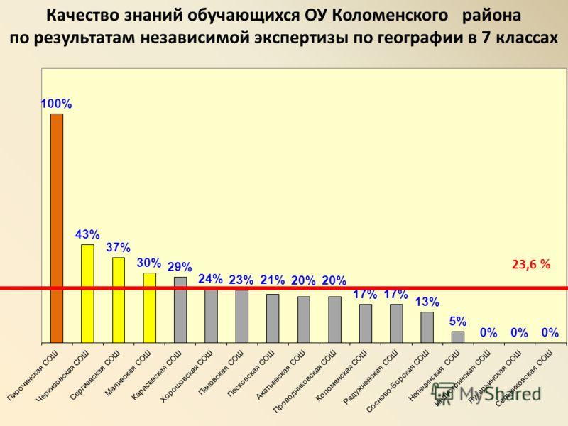 Качество знаний обучающихся ОУ Коломенского района по результатам независимой экспертизы по географии в 7 классах 23,6 %