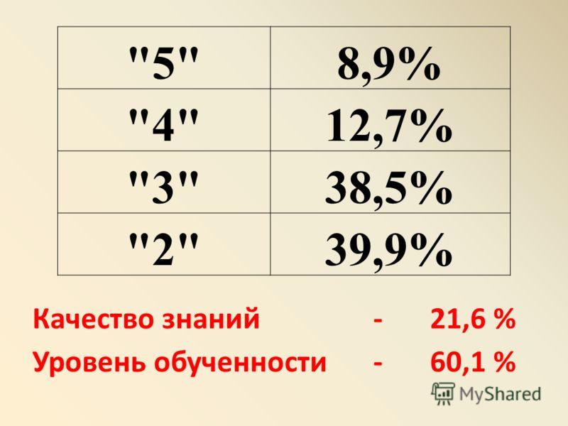 Качество знаний - 21,6 % Уровень обученности - 60,1 % 58,9% 412,7% 338,5% 239,9%