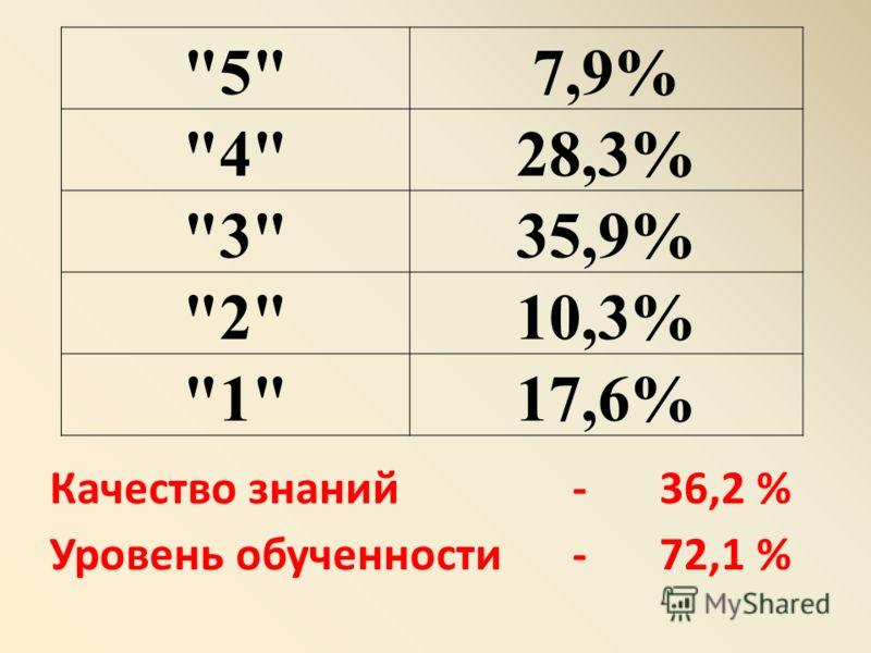 Качество знаний - 36,2 % Уровень обученности - 72,1 % 57,9% 428,3% 335,9% 210,3% 117,6%