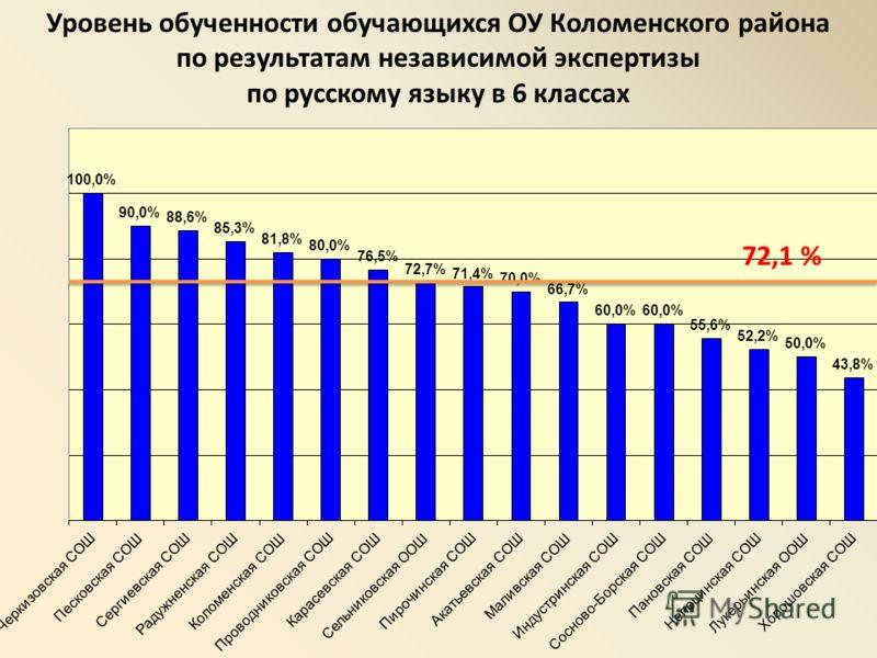 Уровень обученности обучающихся ОУ Коломенского района по результатам независимой экспертизы по русскому языку в 6 классах