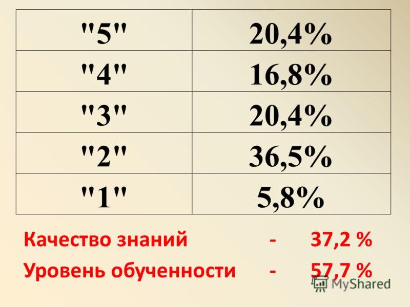 Качество знаний - 37,2 % Уровень обученности - 57,7 % 520,4% 416,8% 320,4% 236,5% 15,8%