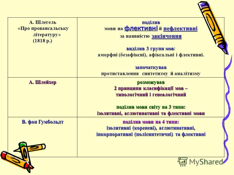 А. Шлегель «Про провансальську літературу» «Про провансальську літературу» (1818 р.) поділив мови на флективні й нефлективні за наявністю закінчення виділив 3 групи мов: аморфні (безафіксні), афіксальні і флективні. започаткував протиставлення синтет