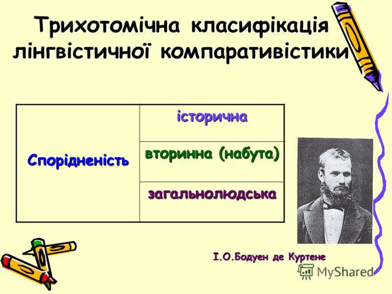 Трихотомічна класифікація лінгвістичної компаративістики І.О.Бодуен де Куртене Спорідненістьісторична вторинна (набута) загальнолюдська