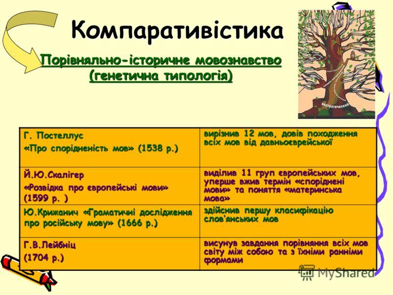 Компаративістика Порівняльно-історичне мовознавство (генетична типологія) Г. Постеллус «Про спорідненість мов» (1538 р.) вирізнив 12 мов, довів походження всіх мов від давньоєврейської Й.Ю.Скалігер «Розвідка про європейські мови» (1599 р. ) виділив 1