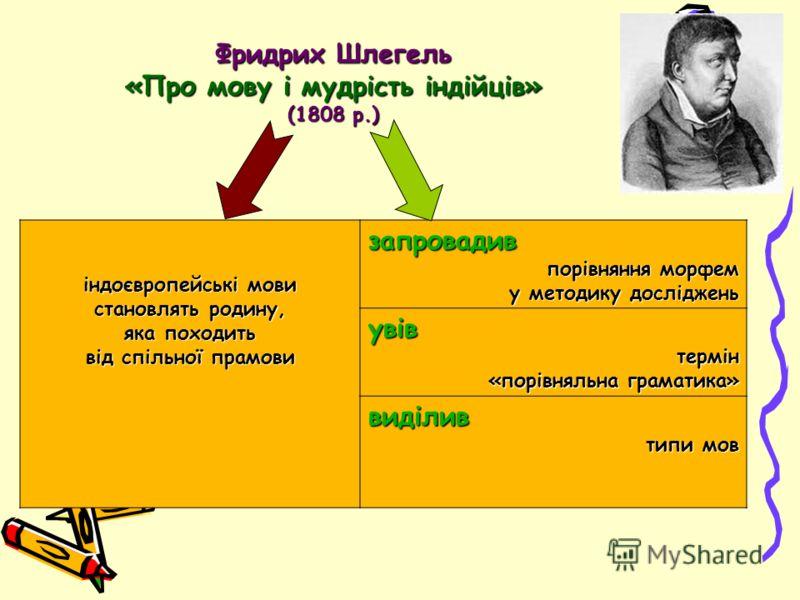 індоєвропейські мови становлять родину, яка походить від спільної прамови запровадив порівняння морфем у методику досліджень увів термін термін «порівняльна граматика» виділив типи мов Фридрих Шлегель «Про мову і мудрість індійців» (1808 р.)