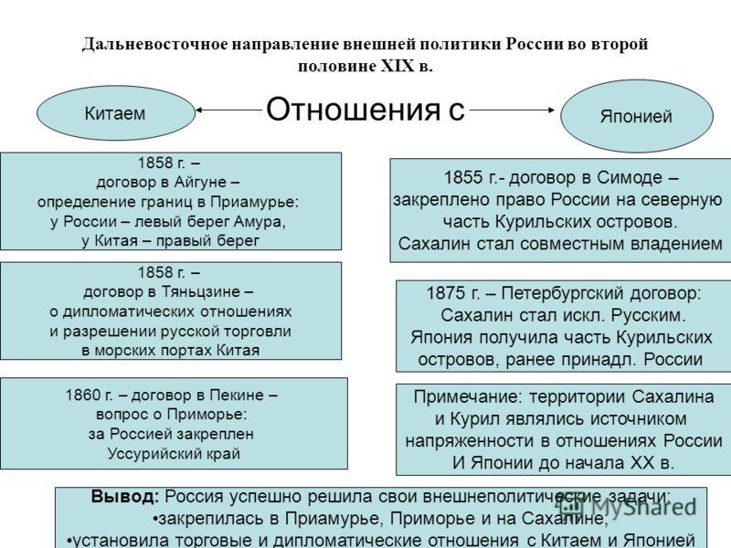 Дальневосточное направление внешней политики России во второй половине XIX в. Отношения с Китаем Японией 1858 г. – договор в Айгуне – определение границ в Приамурье: у России – левый берег Амура, у Китая – правый берег 1858 г. – договор в Тяньцзине –