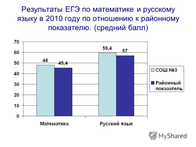 Результаты ЕГЭ по математике и русскому языку в 2010 году по отношению к районному показателю. (средний балл)