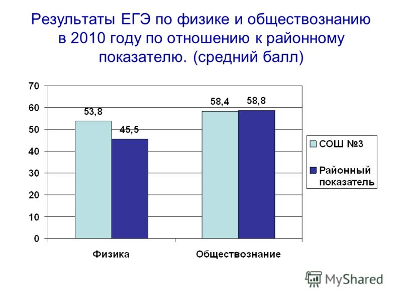 Результаты ЕГЭ по физике и обществознанию в 2010 году по отношению к районному показателю. (средний балл)