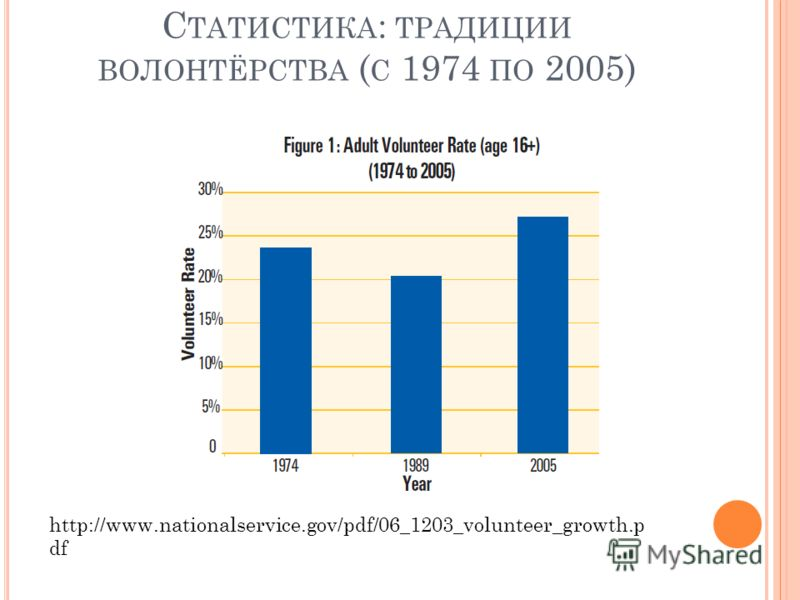 С ТАТИСТИКА : ТРАДИЦИИ ВОЛОНТЁРСТВА ( С 1974 ПО 2005) http://www.nationalservice.gov/pdf/06_1203_volunteer_growth.p df