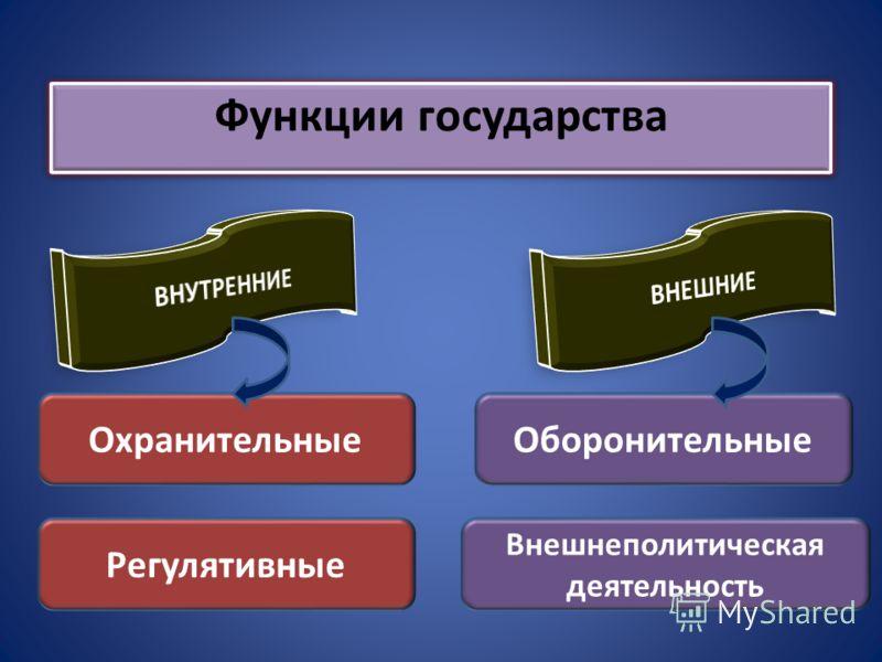 Функции государства Охранительные Регулятивные Внешнеполитическая деятельность Оборонительные