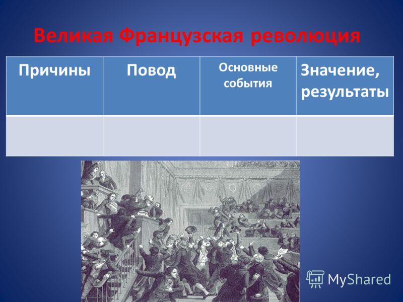 Великая Французская революция ПричиныПовод Основные события Значение, результаты