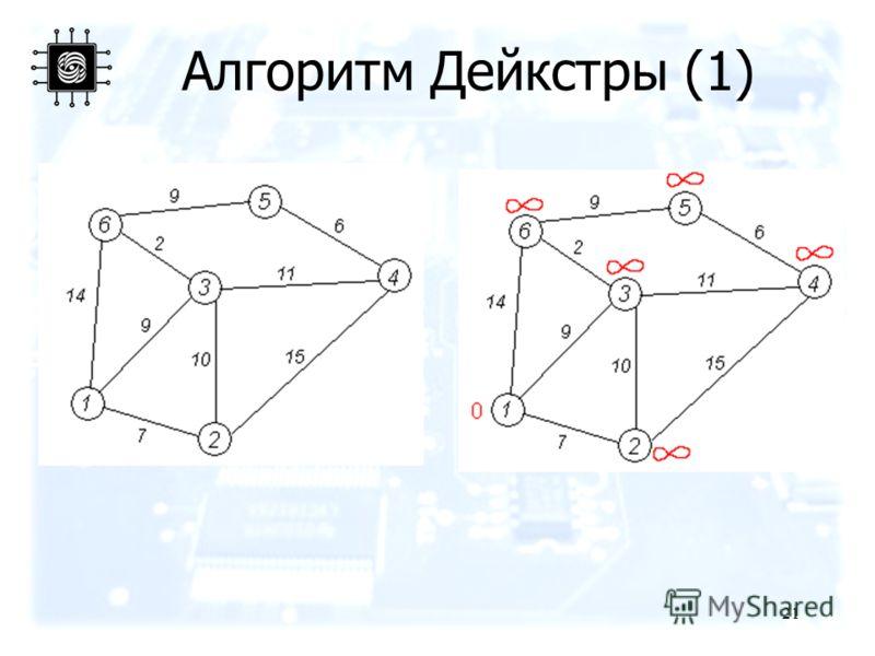 21 Алгоритм Дейкстры (1)
