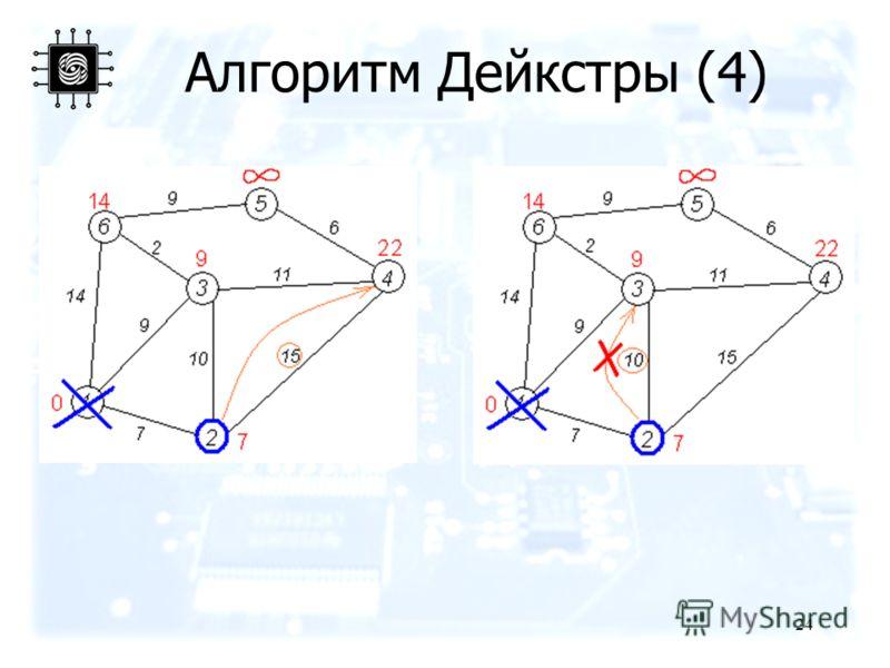 24 Алгоритм Дейкстры (4)