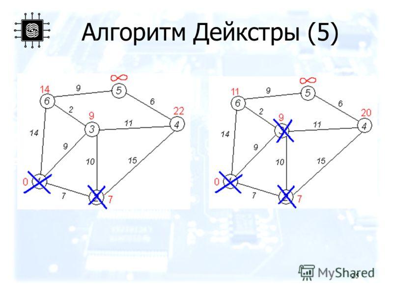 25 Алгоритм Дейкстры (5)