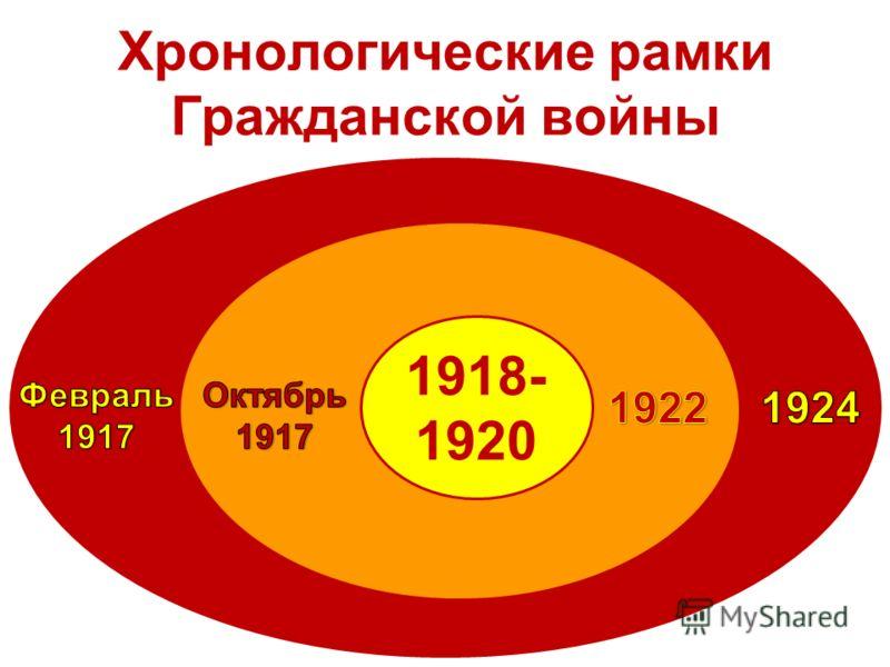 Хронологические рамки Гражданской войны 1918- 1920