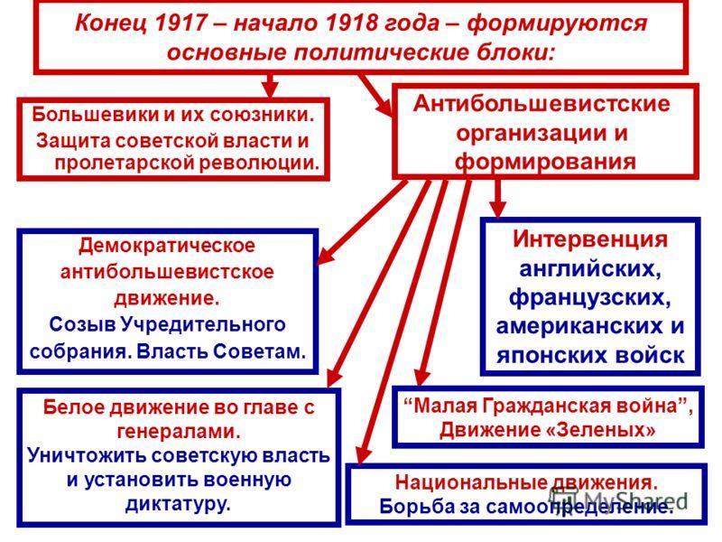 Конец 1917 – начало 1918 года – формируются основные политические блоки: Антибольшевистские организации и формирования Большевики и их союзники. Защита советской власти и пролетарской революции. Белое движение во главе с генералами. Уничтожить советс