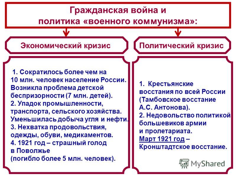 Экономический кризисПолитический кризис 1. Сократилось более чем на 10 млн. человек население России. Возникла проблема детской беспризорности (7 млн. детей). 2. Упадок промышленности, транспорта, сельского хозяйства. Уменьшилась добыча угля и нефти.