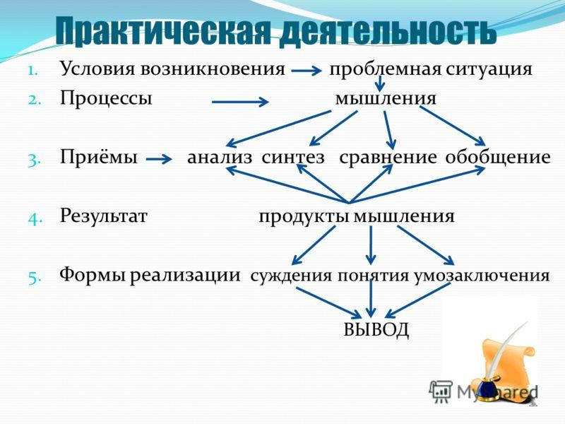 Практическая деятельность 1. Условия возникновения проблемная ситуация 2. Процессы мышления 3. Приёмы анализ синтез сравнение обобщение 4. Результат продукты мышления 5. Формы реализации суждения понятия умозаключения ВЫВОД