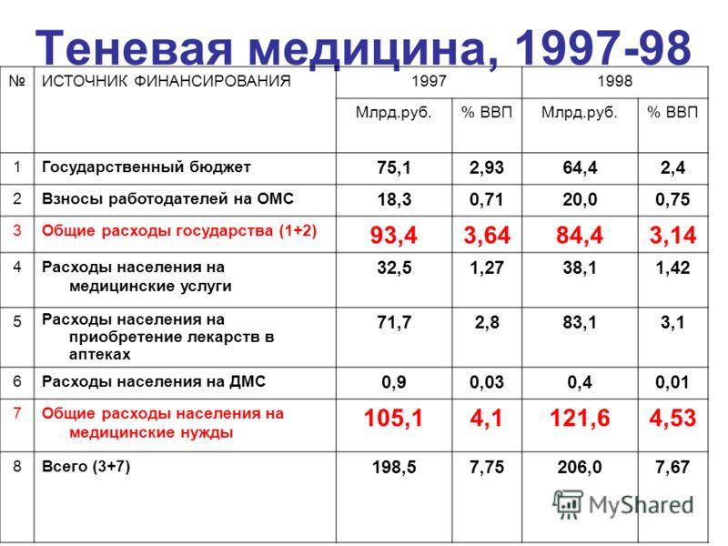 Теневая медицина, 1997-98 ИСТОЧНИК ФИНАНСИРОВАНИЯ19971998 Млрд.руб.% ВВПМлрд.руб.% ВВП 1Государственный бюджет 75,12,9364,42,4 2Взносы работодателей на ОМС 18,30,7120,00,75 3Общие расходы государства (1+2) 93,43,6484,43,14 4Расходы населения на медиц