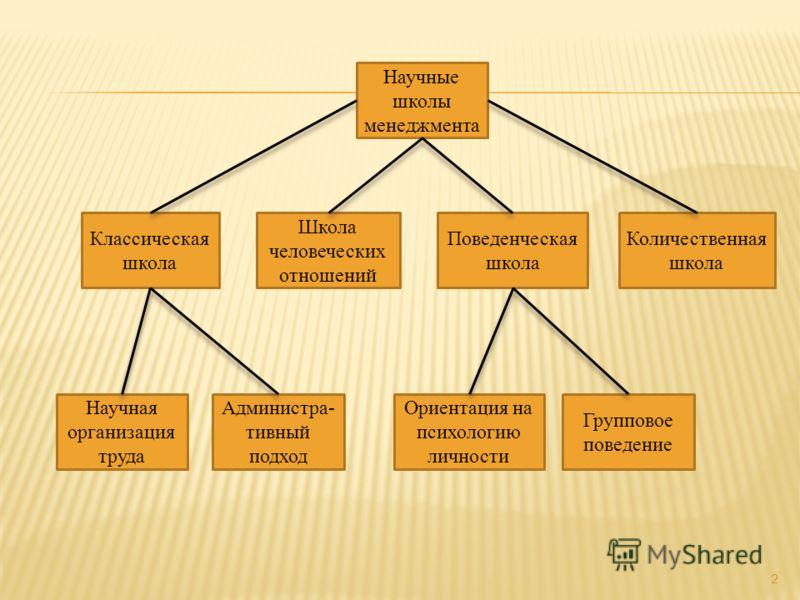 2 Научные школы менеджмента