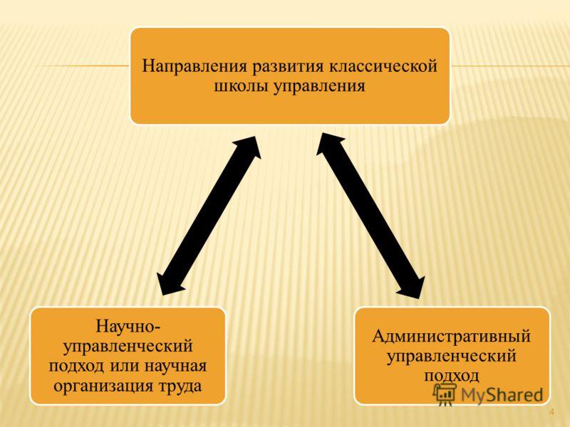 Направления развития классической школы управления Административный управленческий подход Научно- управленческий подход или научная организация труда 4