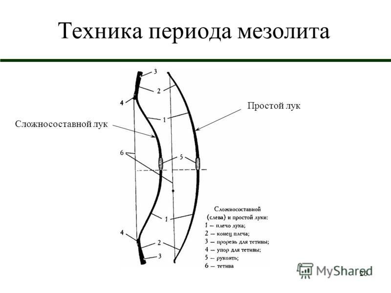 26 Техника периода мезолита Простой лук Сложносоставной лук