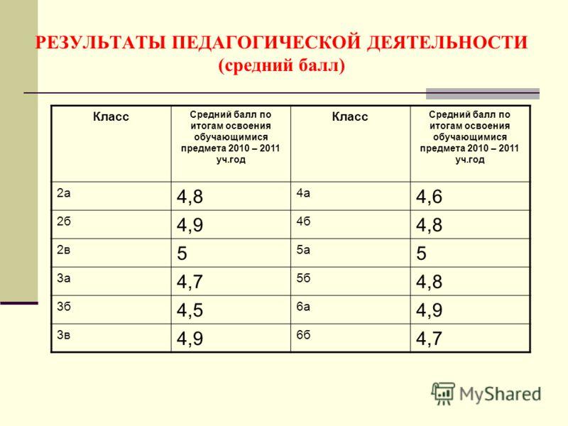 РЕЗУЛЬТАТЫ ПЕДАГОГИЧЕСКОЙ ДЕЯТЕЛЬНОСТИ (средний балл) Класс Средний балл по итогам освоения обучающимися предмета 2010 – 2011 уч.год Класс Средний балл по итогам освоения обучающимися предмета 2010 – 2011 уч.год 2а 4,8 4а 4,6 2б 4,9 4б 4,8 2в 5 5а 5