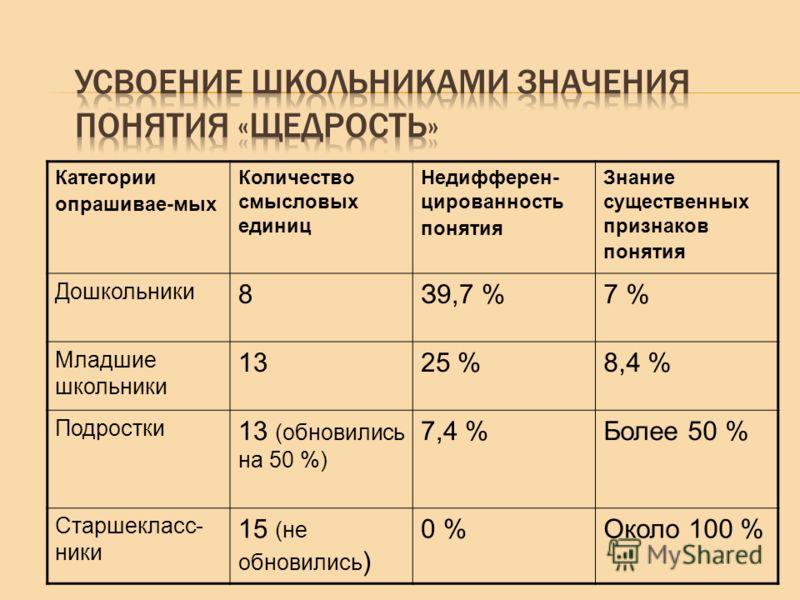 Категории опрашивае-мых Количество смысловых единиц Недифферен- цированность понятия Знание существенных признаков понятия Дошкольники 8З9,7 %7 % Младшие школьники 1325 %8,4 % Подростки 13 (обновились на 50 %) 7,4 %Более 50 % Старшекласс- ники 15 (не