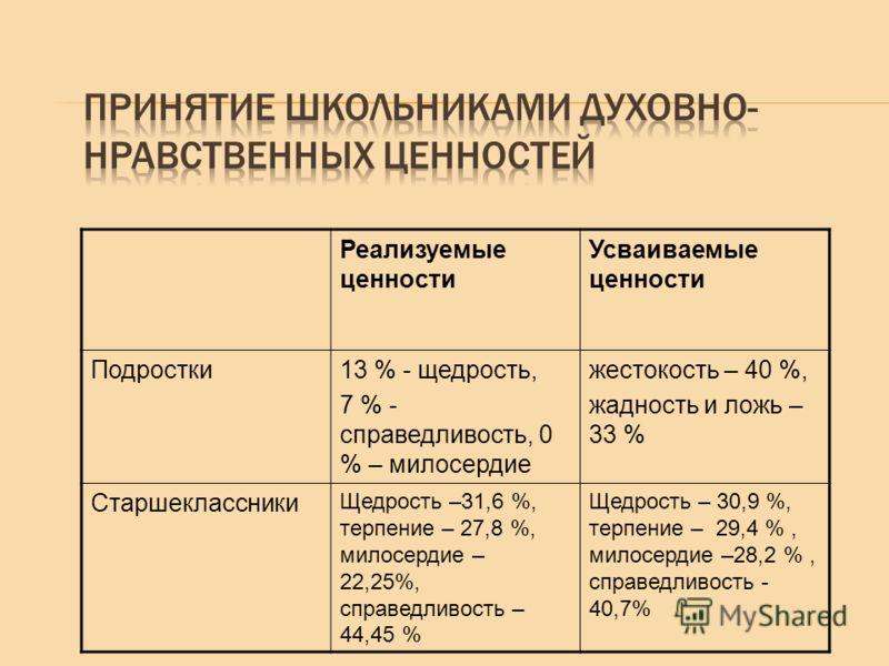 Реализуемые ценности Усваиваемые ценности Подростки13 % - щедрость, 7 % - справедливость, 0 % – милосердие жестокость – 40 %, жадность и ложь – 33 % Старшеклассники Щедрость –31,6 %, терпение – 27,8 %, милосердие – 22,25%, справедливость – 44,45 % Ще