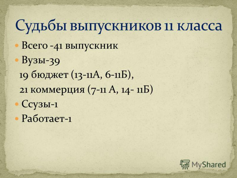 Всего -41 выпускник Вузы-39 19 бюджет (13-11А, 6-11Б), 21 коммерция (7-11 А, 14- 11Б) Ссузы-1 Работает-1