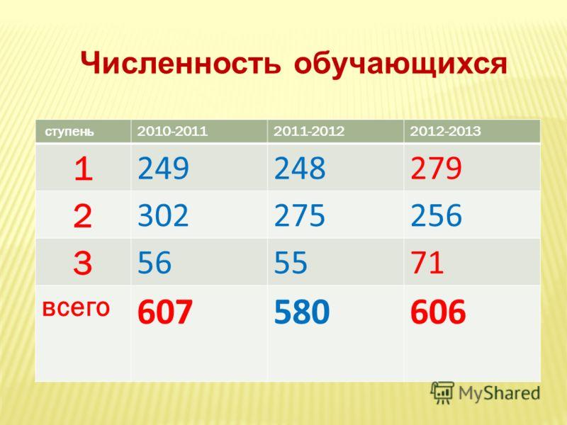 ступень2010-20112011-20122012-2013 1 249248279 2 302275256 3 565571 всего 607580606 Численность обучающихся