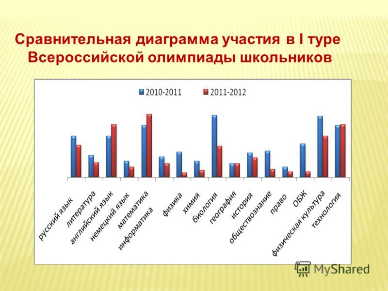 Сравнительная диаграмма участия в I туре Всероссийской олимпиады школьников