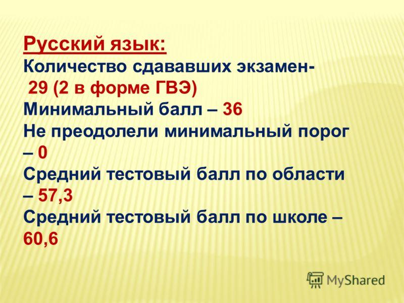 Русский язык: Количество сдававших экзамен- 29 (2 в форме ГВЭ) Минимальный балл – 36 Не преодолели минимальный порог – 0 Средний тестовый балл по области – 57,3 Средний тестовый балл по школе – 60,6