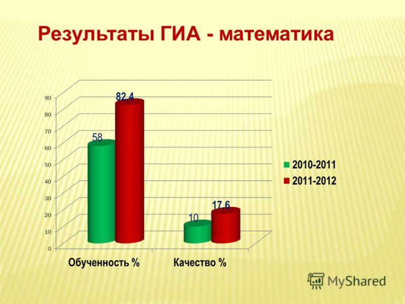 Результаты ГИА - математика