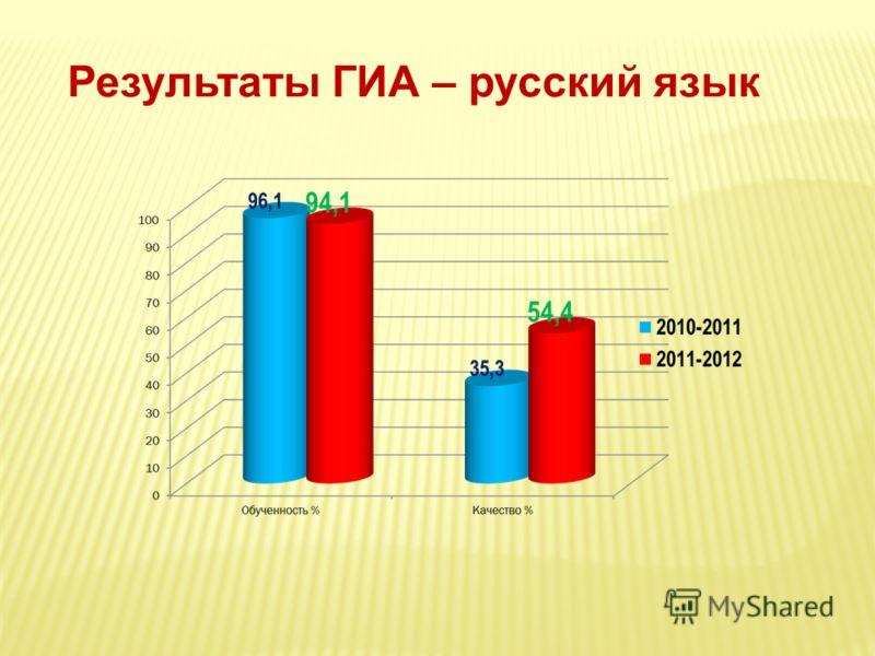 Результаты ГИА – русский язык