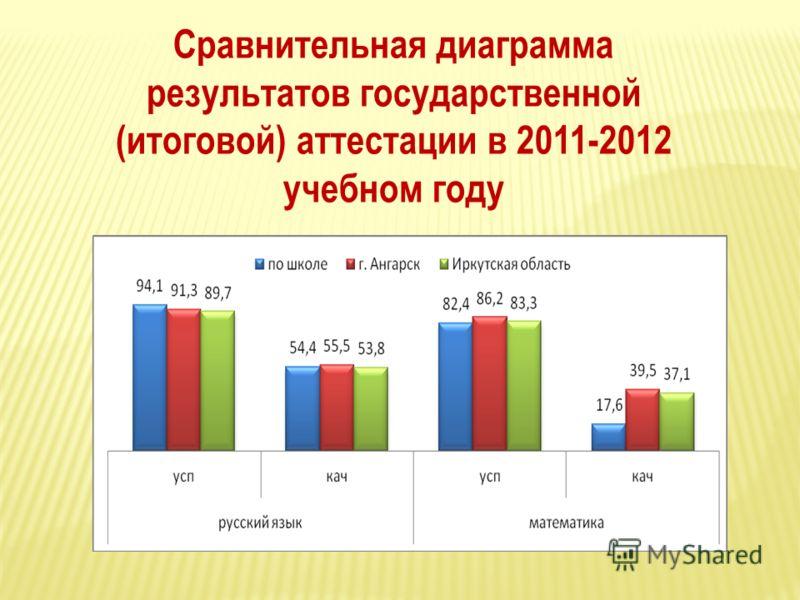 Сравнительная диаграмма результатов государственной (итоговой) аттестации в 2011-2012 учебном году