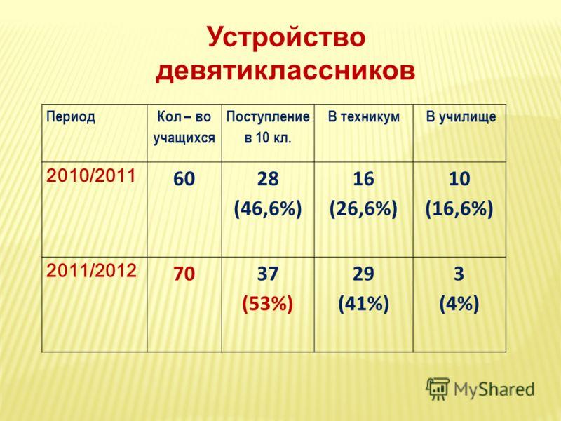 Устройство девятиклассников Период Кол – во учащихся Поступление в 10 кл. В техникум В училище 2010/2011 60 28 (46,6%) 16 (26,6%) 10 (16,6%) 2011/2012 7037 (53%) 29 (41%) 3 (4%)